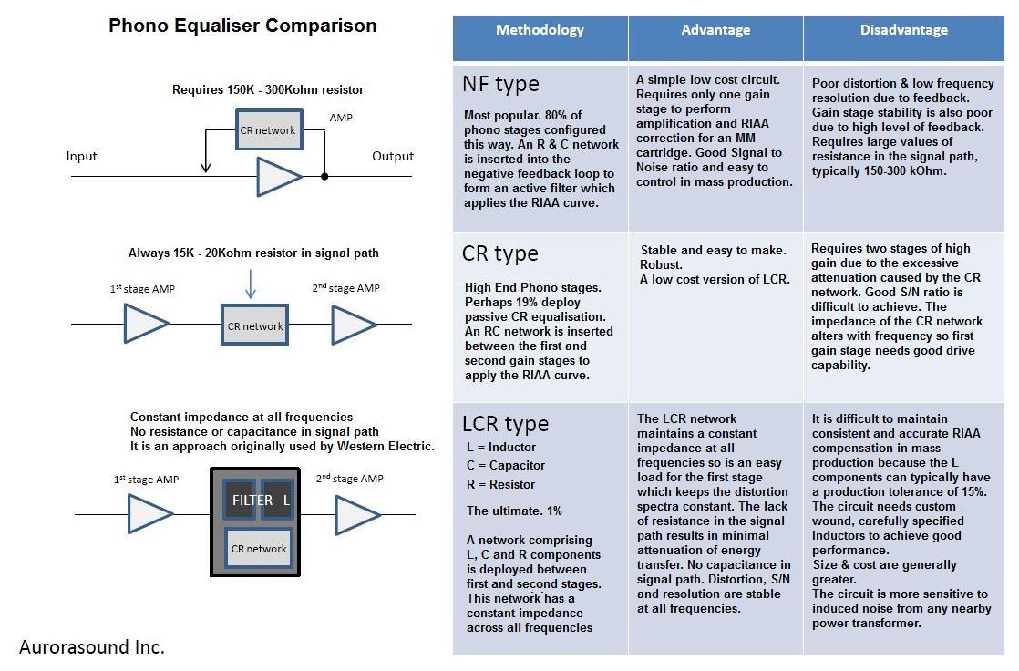 Lcr Riaa Shoot Out Parallel Circuit Advantages Http 6moonscom Audioreviews2 Aurorasound Phonocomparison